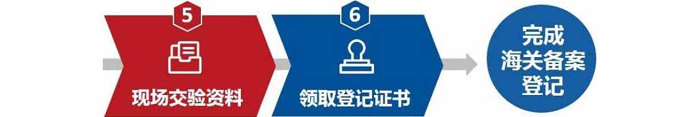 现场交验资料-领取登记证书-完成海关备案登记