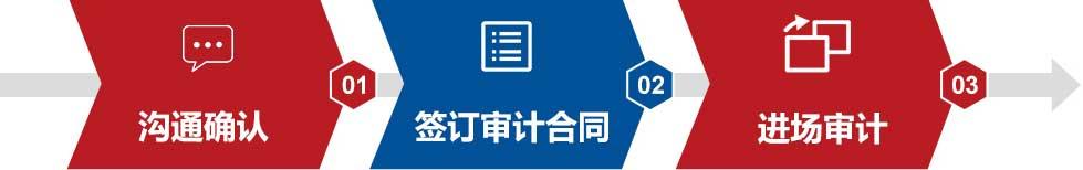 沟通确认-签订审计合同-进场审计
