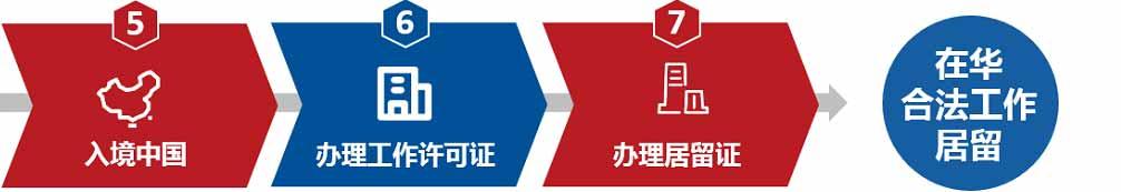 入境中国-办理工作许可证-办理居留证-在华合法工作居留